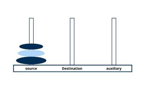 tower of hanoi in data structure